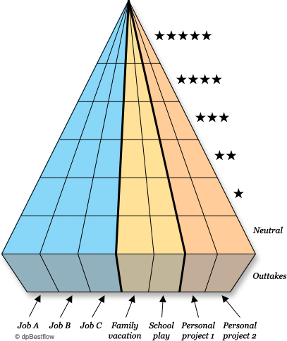 ratings pyramid
